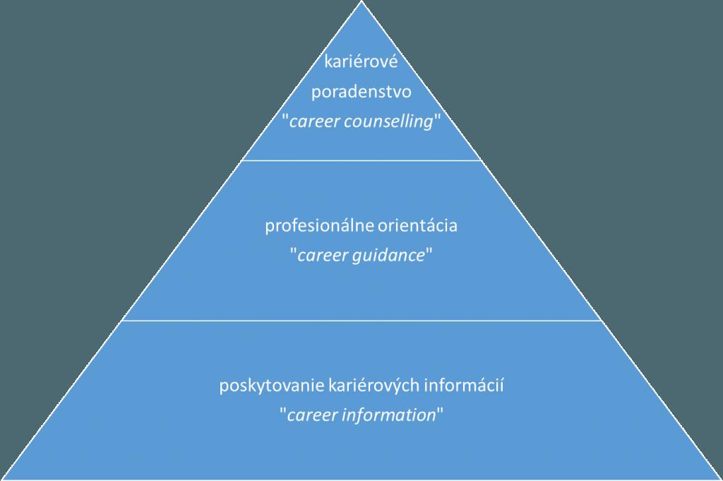 Kariérové poradenstvo a jeho tri úrovne