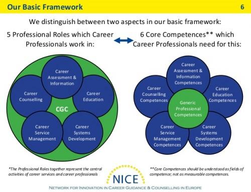 Druhá publikácia siete NICE: Európsky štandard povolania pre vzdelávanie v oblasti kariérového poradenstva